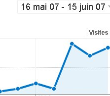 Google Analytics - augmentation du trafic sur Zetein